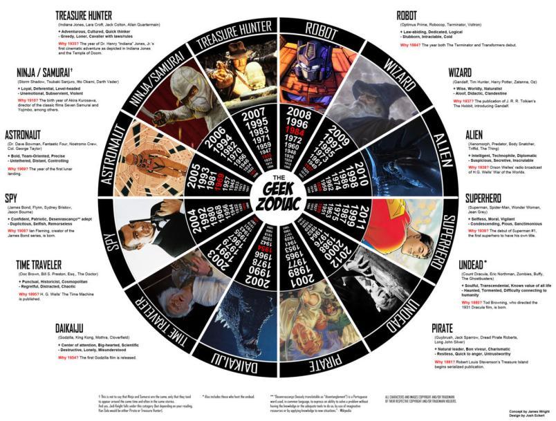 geek-zodiac