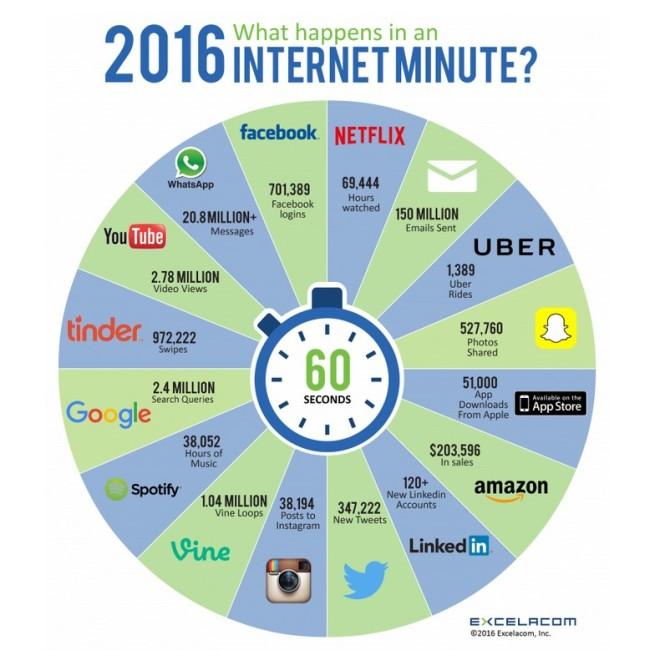 2016 internet minute