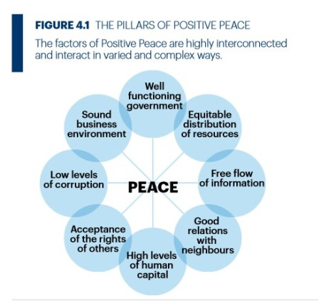 factors of positive peace