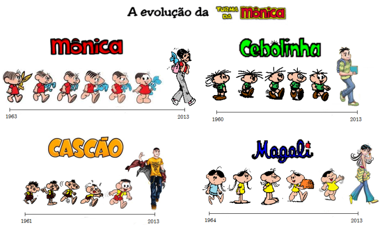 turma-da-mc3b4nica-evolution.png?w=768&h