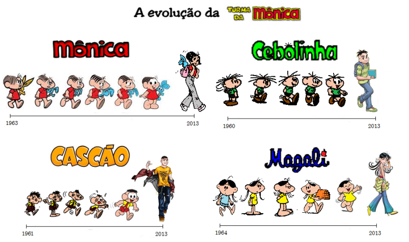 turma-da-mc3b4nica-evolution